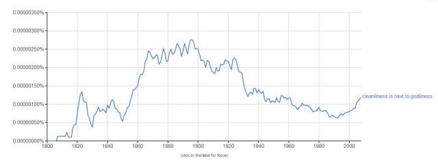 Google NGram, accessed 3 June 2014
